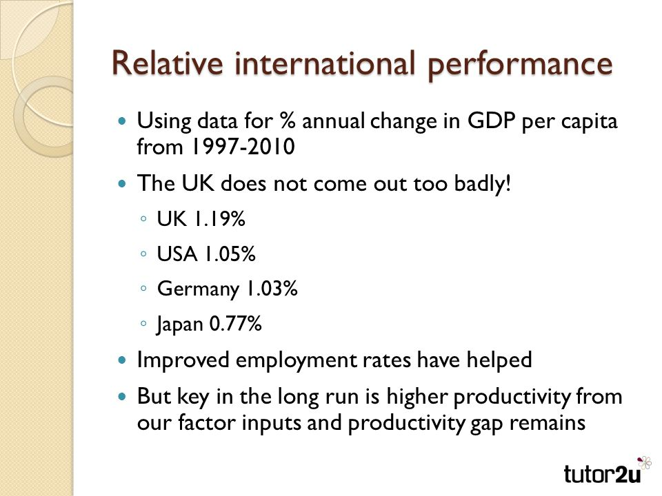 Relative international performance Using data for % annual change in GDP per capita from The UK does not come out too badly.