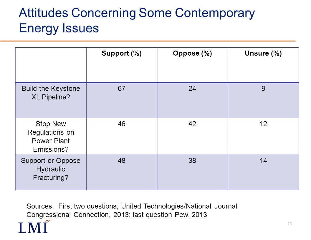 Attitudes Concerning Some Contemporary Energy Issues Support (%)Oppose (%)Unsure (%) Build the Keystone XL Pipeline.
