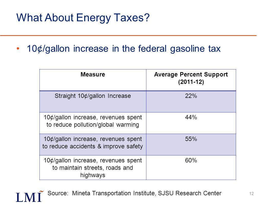 What About Energy Taxes.