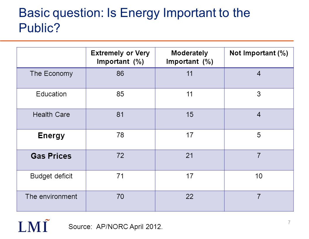 Basic question: Is Energy Important to the Public.