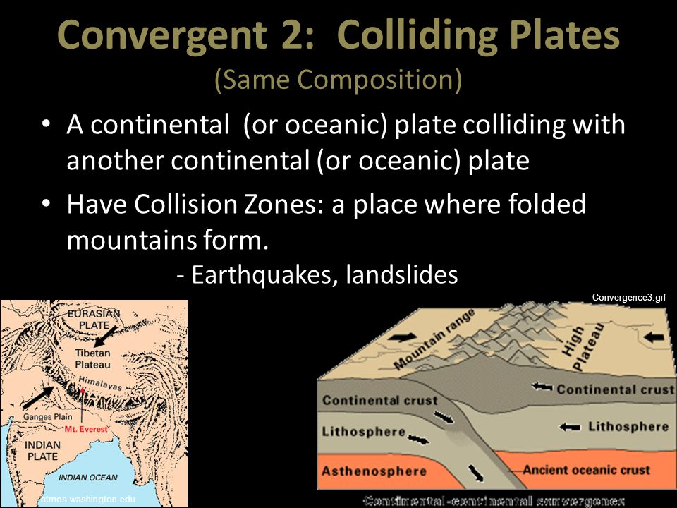 Convergent 2: Colliding Plates (Same Composition) A continental (or oceanic) plate colliding with another continental (or oceanic) plate Have Collisio
