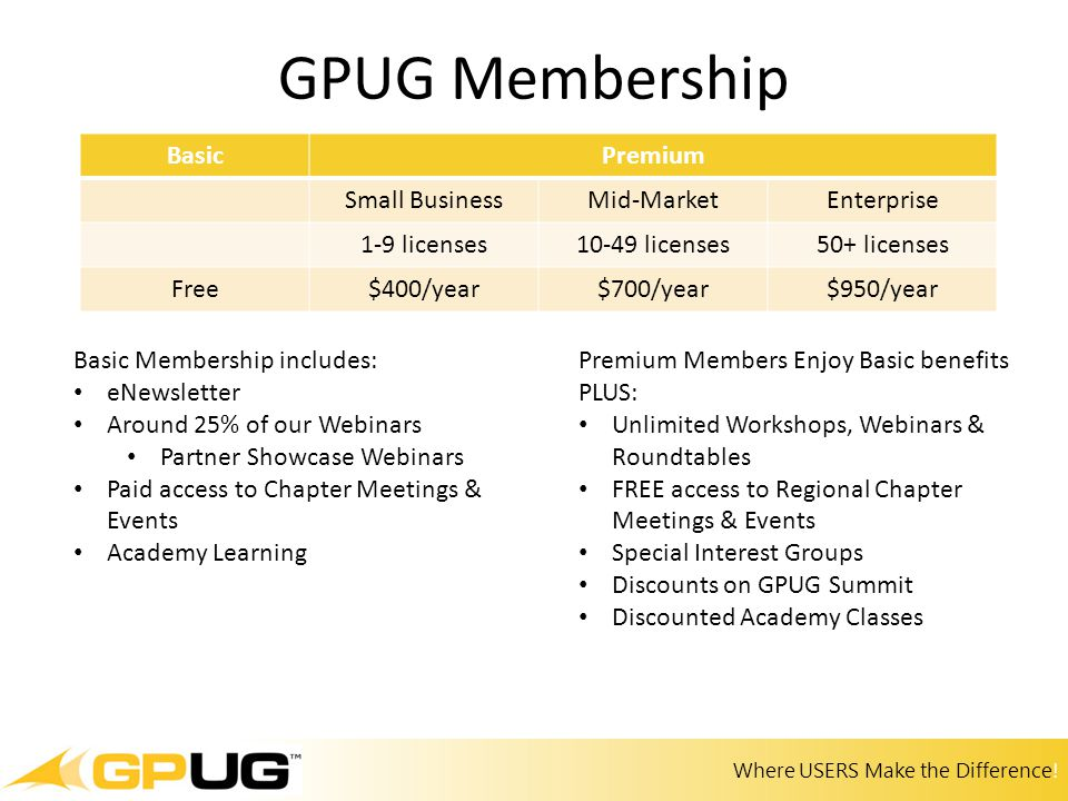 Where USERS Make the Difference! GPUG Membership BasicPremium Small BusinessMid-MarketEnterprise 1-9 licenses10-49 licenses50+ licenses Free$400/year$