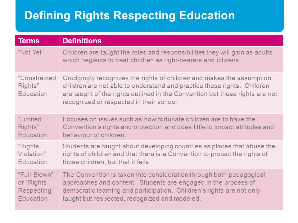 """Defining Rights Respecting Education TermsDefinitions """"Not Yet""""Children are taught the roles and responsibilities they will gain as adults which negle"""