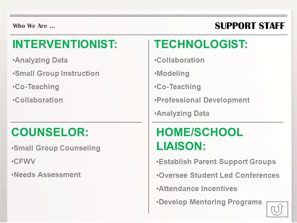 SUPPORT STAFF TECHNOLOGIST: Collaboration Modeling Co-Teaching Professional Development Analyzing Data Who We Are … INTERVENTIONIST: Analyzing Data Small Group Instruction Co-Teaching Collaboration COUNSELOR: Small Group Counseling CFWV Needs Assessment HOME/SCHOOL LIAISON: Establish Parent Support Groups Oversee Student Led Conferences Attendance Incentives Develop Mentoring Programs