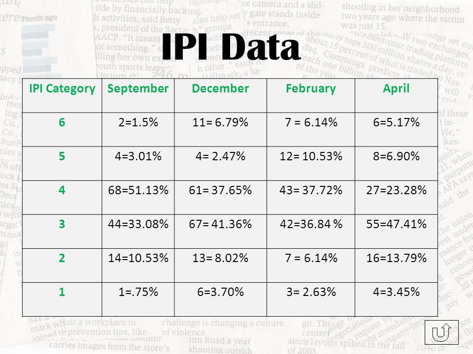 IPI Data IPI CategorySeptemberDecemberFebruaryApril 62=1.5%11= 6.79%7 = 6.14%6=5.17% 54=3.01%4= 2.47%12= 10.53%8=6.90% 468=51.13%61= 37.65%43= 37.72%27=23.28% 344=33.08%67= 41.36%42=36.84 %55=47.41% 214=10.53%13= 8.02%7 = 6.14%16=13.79% 11=.75%6=3.70%3= 2.63%4=3.45%