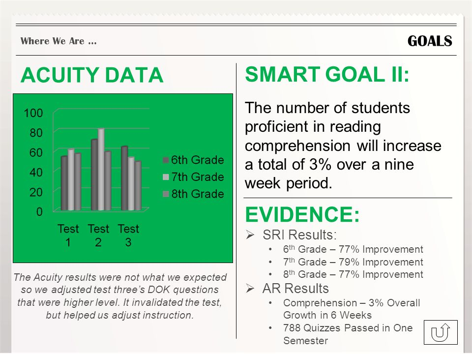 GOALS ACUITY DATA SMART GOAL II: The number of students proficient in reading comprehension will increase a total of 3% over a nine week period.