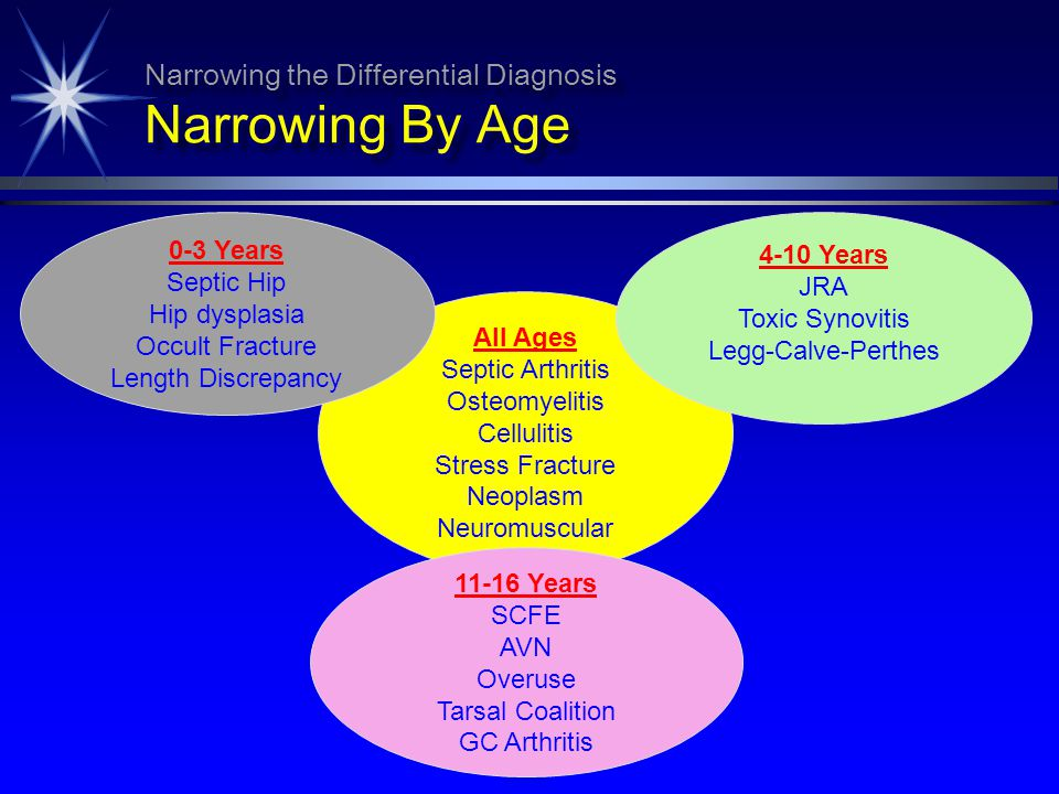 Narrowing the Differential Diagnosis Narrowing By Age