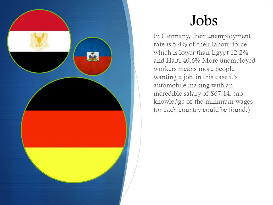 Jobs In Germany, their unemployment rate is 5.4% of their labour force which is lower than Egypt 12.2% and Haiti 40.6% More unemployed workers means more people wanting a job, in this case it's automobile making with an incredible salary of $67.14.