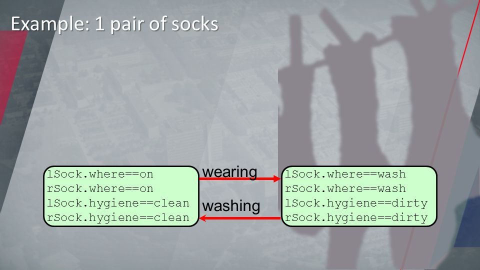 Example: 1 pair of socks lSock.where==on rSock.where==on lSock.hygiene==clean rSock.hygiene==clean lSock.where==wash rSock.where==wash lSock.hygiene==dirty rSock.hygiene==dirty wearing washing