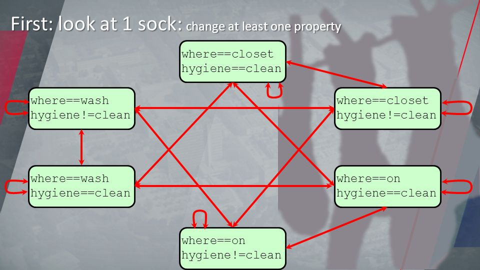 where==closet hygiene==clean where==closet hygiene!=clean where==on hygiene==clean where==on hygiene!=clean where==wash hygiene==clean where==wash hygiene!=clean First: look at 1 sock: change at least one property
