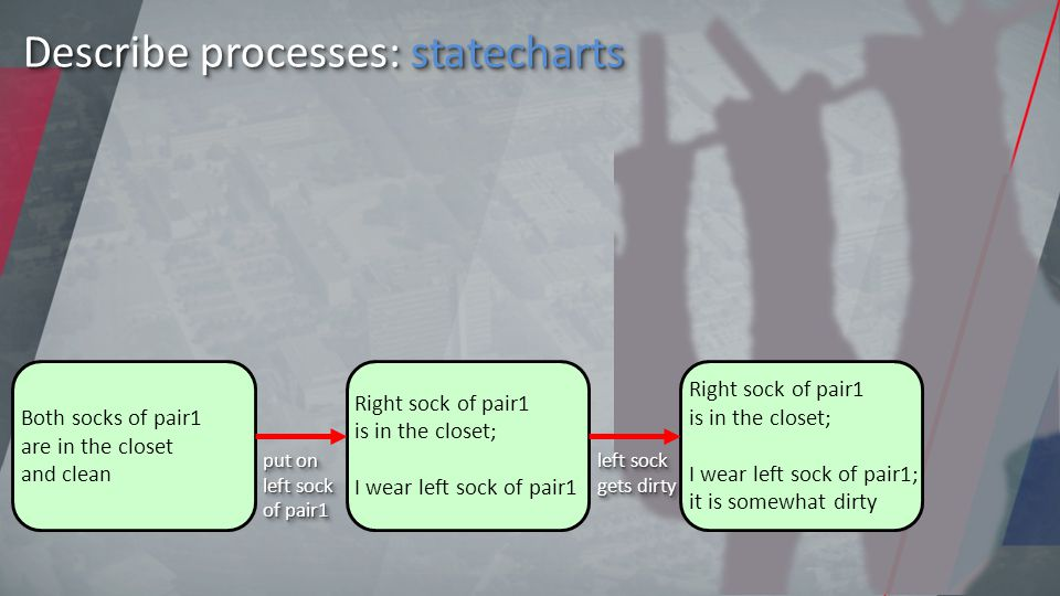 Describe processes: statecharts Both socks of pair1 are in the closet and clean Right sock of pair1 is in the closet; I wear left sock of pair1 Right sock of pair1 is in the closet; I wear left sock of pair1; it is somewhat dirty put on left sock of pair1 left sock gets dirty