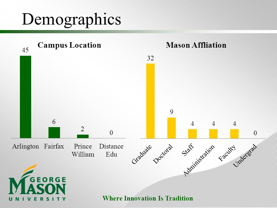 Where Innovation Is Tradition Demographics