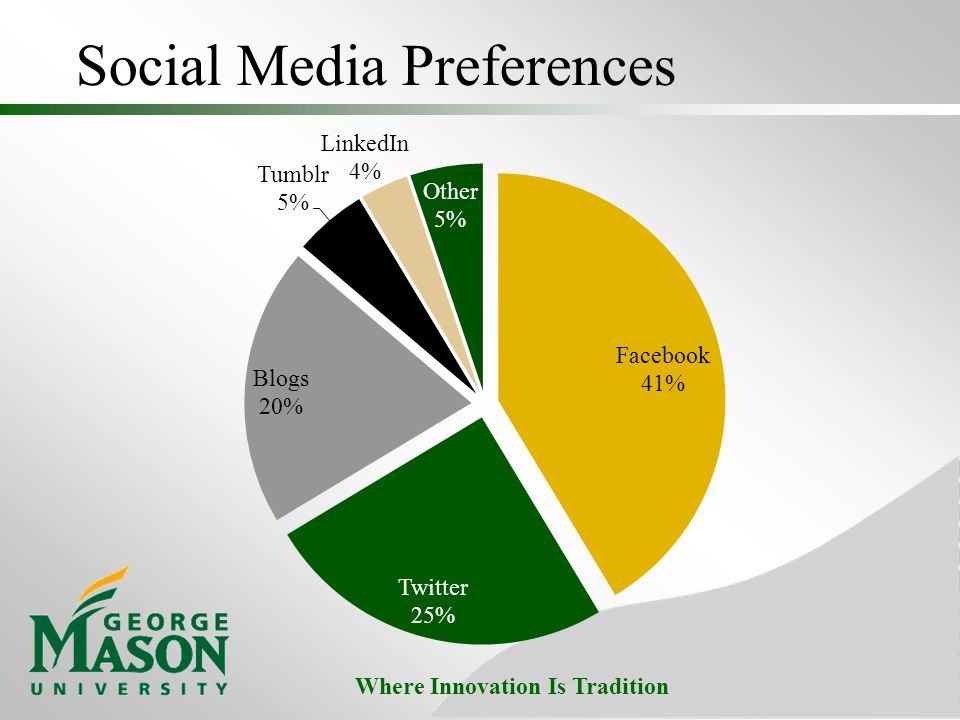 Where Innovation Is Tradition Social Media Preferences