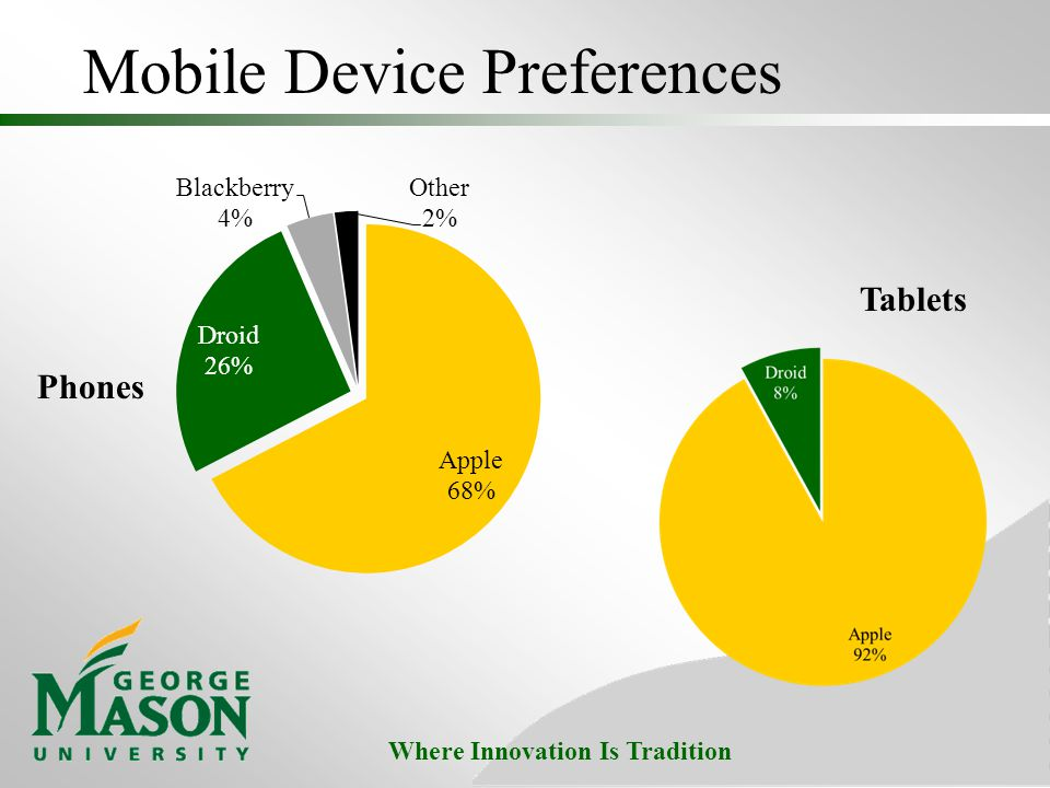 Where Innovation Is Tradition Mobile Device Preferences Tablets Phones