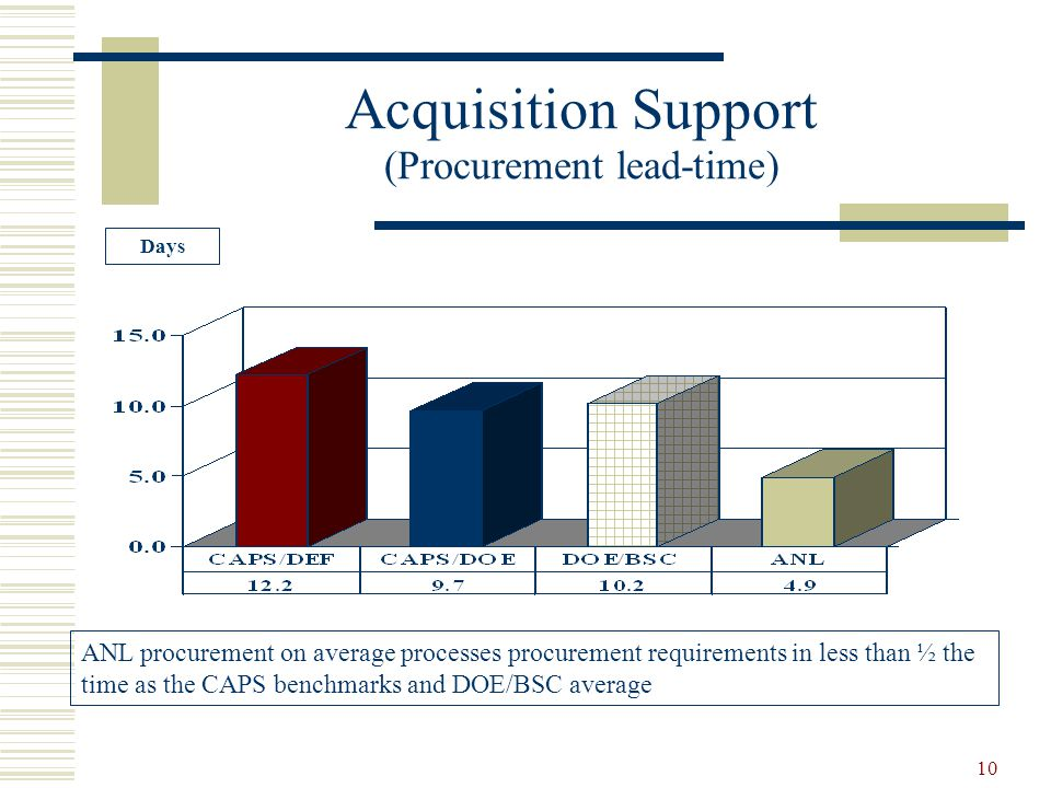 10 Acquisition Support (Procurement lead-time) Days ANL procurement on average processes procurement requirements in less than ½ the time as the CAPS