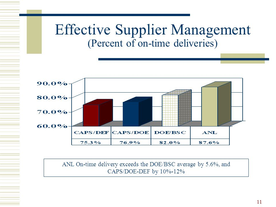 11 Effective Supplier Management (Percent of on-time deliveries) ANL On-time delivery exceeds the DOE/BSC average by 5.6%, and CAPS/DOE-DEF by 10%-12%