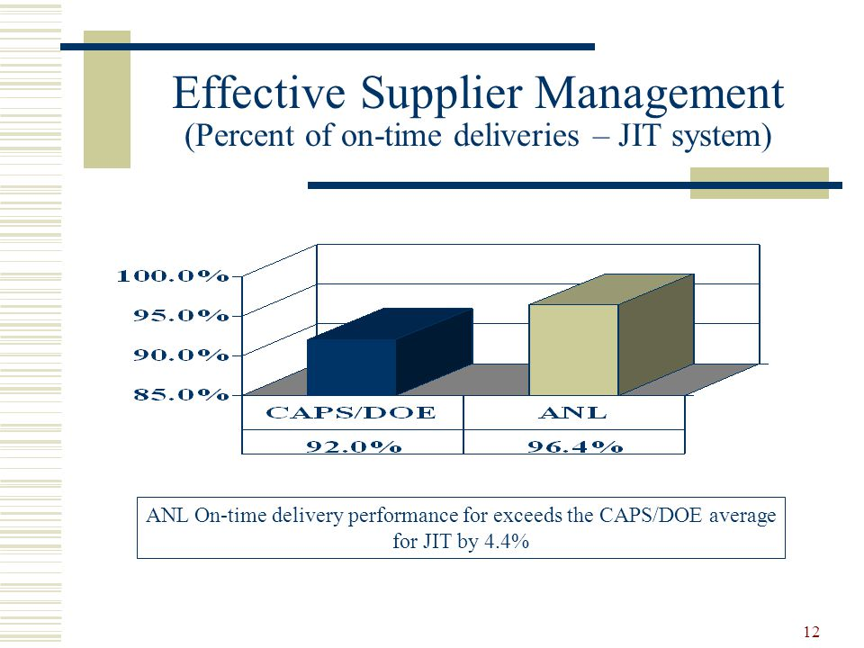 12 Effective Supplier Management (Percent of on-time deliveries – JIT system) ANL On-time delivery performance for exceeds the CAPS/DOE average for JI