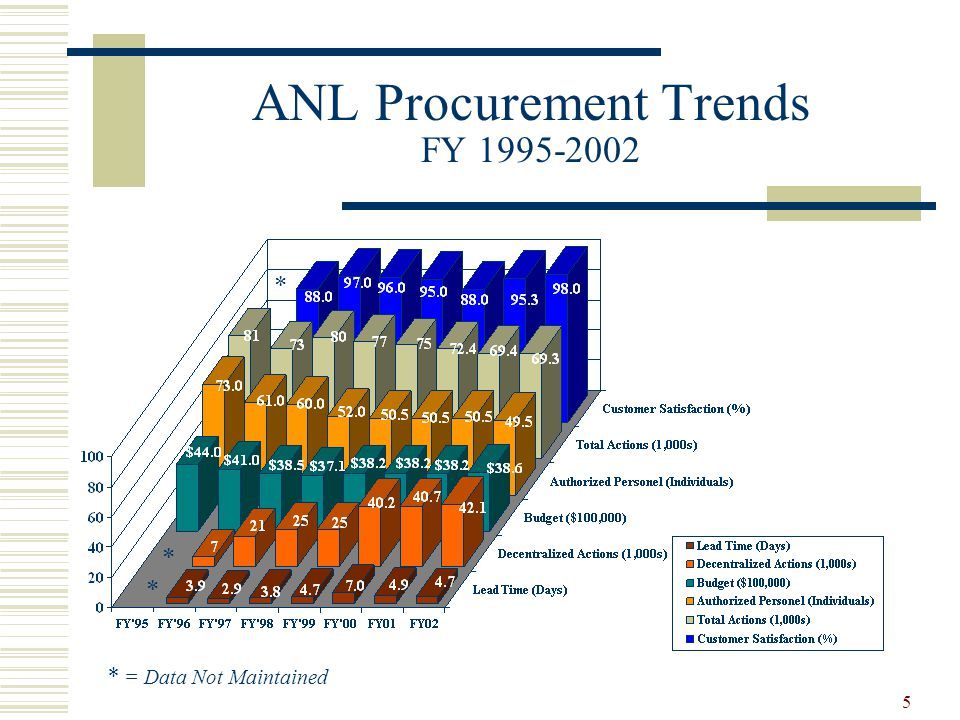 5 ANL Procurement Trends FY 1995-2002 * * * = Data Not Maintained *