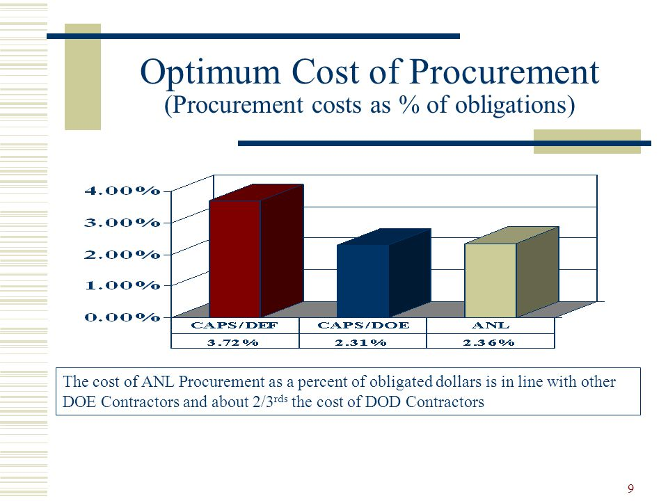 10 Acquisition Support (Procurement lead-time) Days ANL procurement on average processes procurement requirements in less than ½ the time as the CAPS benchmarks and DOE/BSC average