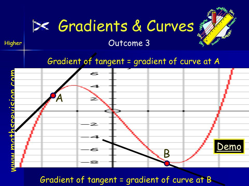 www.mathsrevision.com Gradients & Curves Higher Outcome 3 For the function y = f(x) we do this by taking the point (x, f(x)) and another very close point ((x+h), f(x+h)).