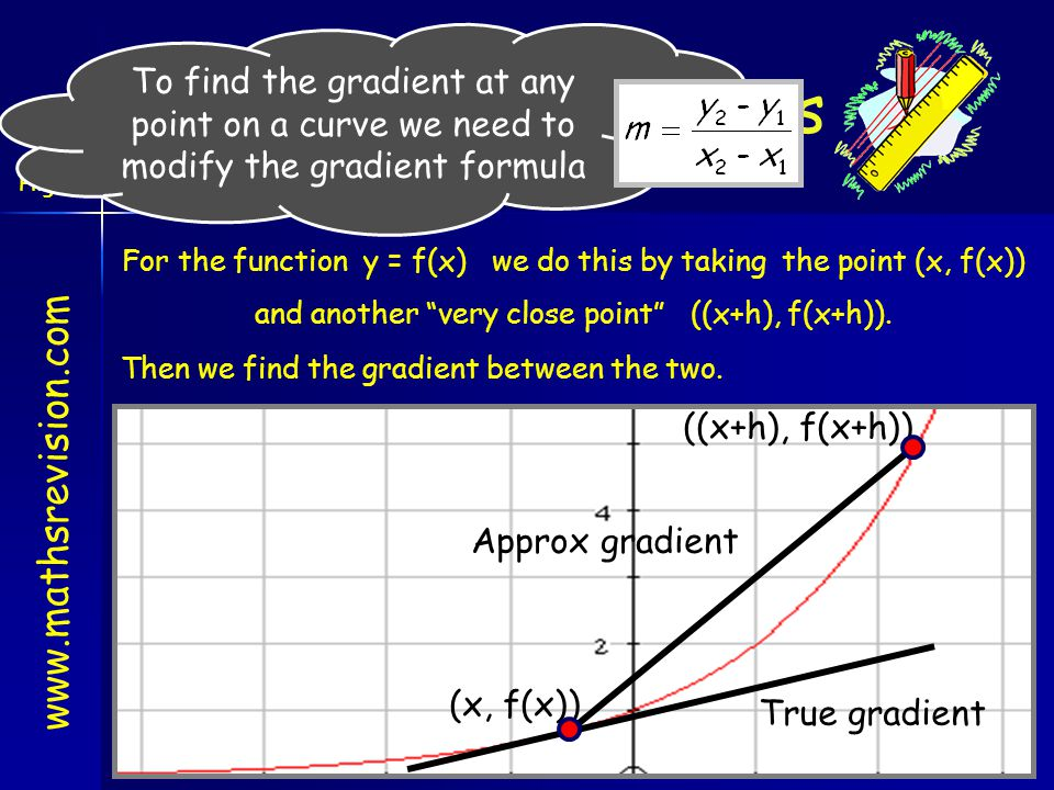 "www.mathsrevision.com Gradients & Curves Higher Outcome 3 For the function y = f(x) we do this by taking the point (x, f(x)) and another ""very close p"