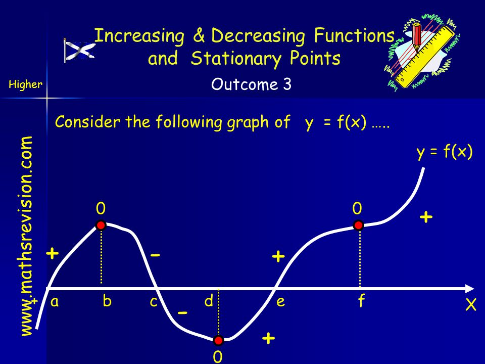 www.mathsrevision.com Increasing & Decreasing Functions and Stationary Points Consider the following graph of y = f(x) ….. X y = f(x) abcdef+ + + + +