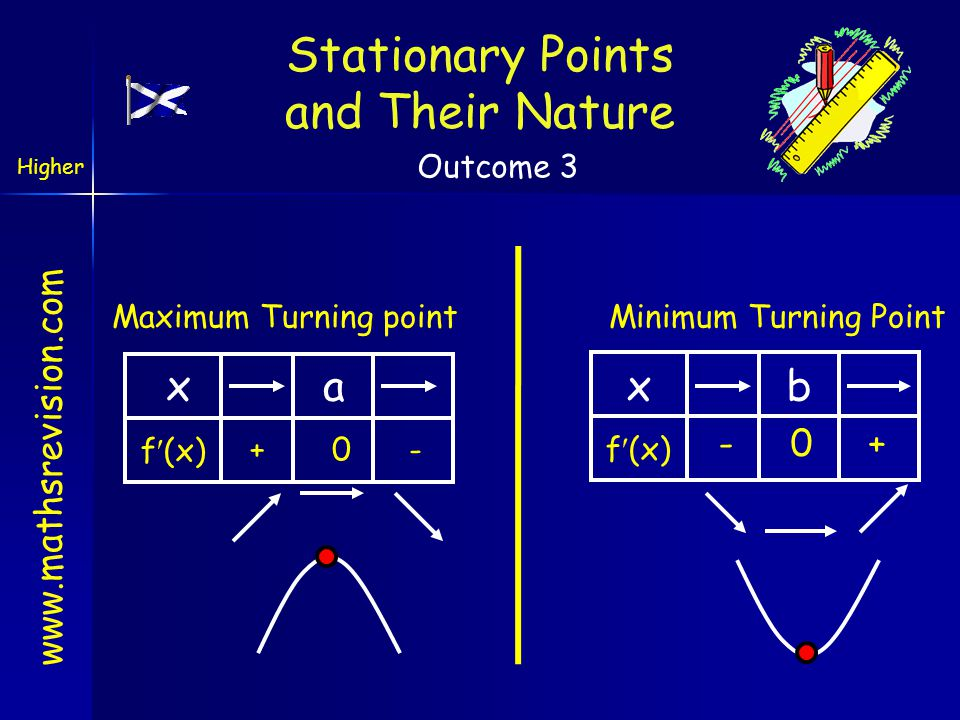 www.mathsrevision.com Maximum Turning point xa f(x) + 0 - Minimum Turning Point xb f(x) - 0 + Stationary Points and Their Nature Higher Outcome 3