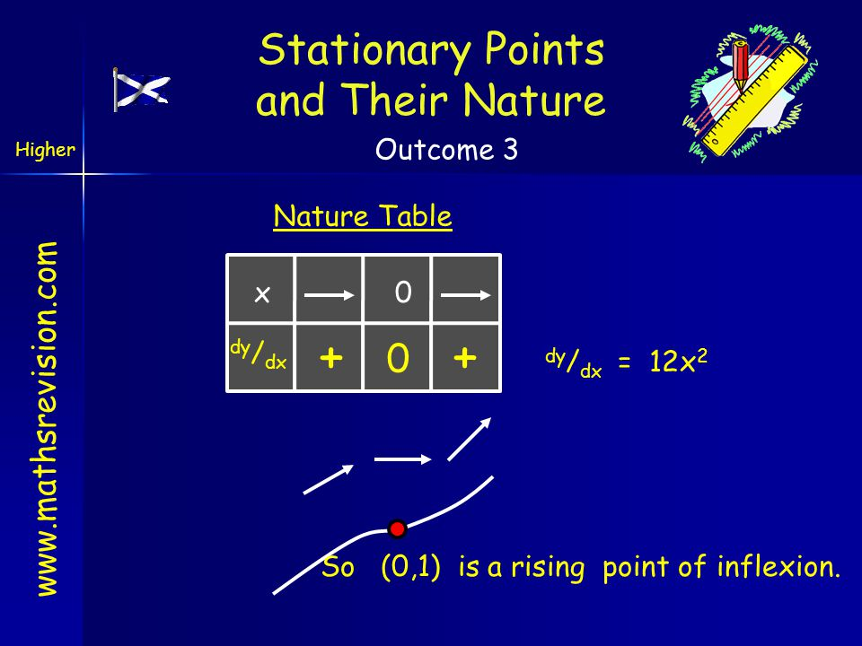www.mathsrevision.com Nature Table x 0 dy / dx + So (0,1) is a rising point of inflexion. Stationary Points and Their Nature dy / dx = 12x 2 Higher Ou