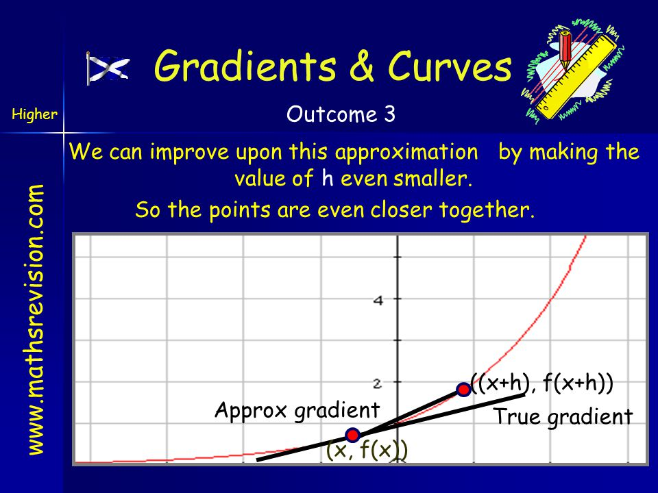 www.mathsrevision.com Example 1 A curve has equation f(x) = 3x 4 Its gradient is f (x) = 12x 3 f (2) = 12 X 2 3 =12 X 8 = 96 Example 2 A curve has equation f(x) = 3x 2 Find the formula for its gradient and find the gradient when x = 2 Its gradient is f (x) = 6x At the point where x = -4 the gradient is f (-4) = 6 X -4 =-24 Derivative Higher Outcome 3 Find the formula for its gradient and find the gradient when x = -4