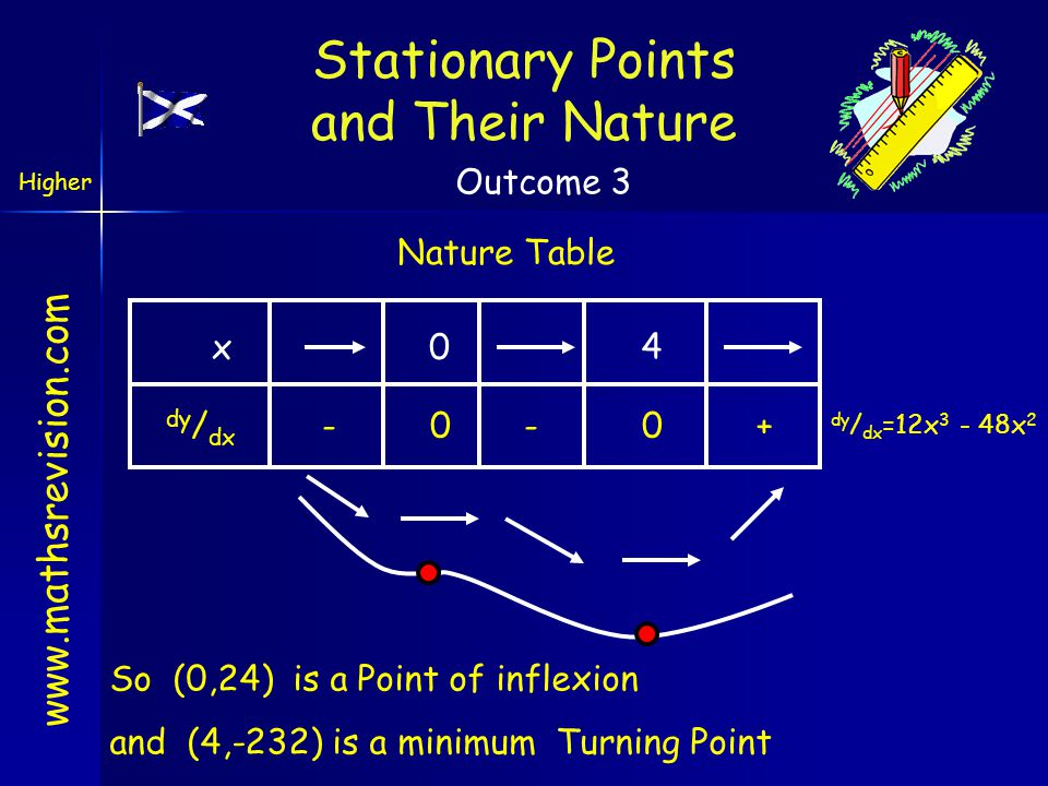 www.mathsrevision.com Nature Table x0 4 dy / dx - 0 - 0 + So (0,24) is a Point of inflexion and (4,-232) is a minimum Turning Point Stationary Points