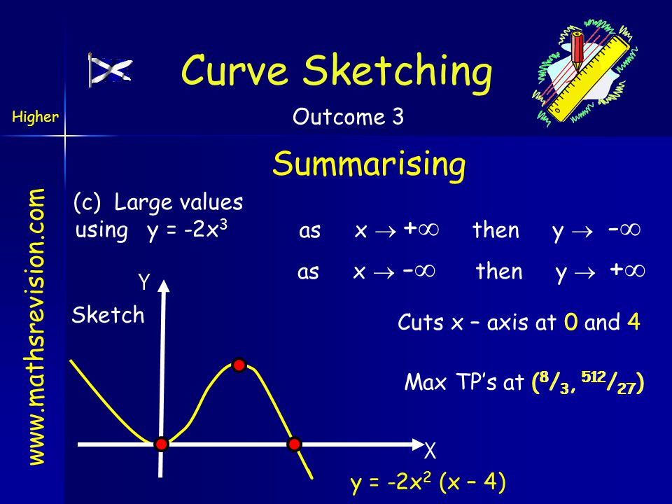 www.mathsrevision.com Summarising (c) Large values using y = -2x 3 as x  +  then y  -  as x  -  then y  +  Sketch X y = -2x 2 (x – 4) Curve Sk