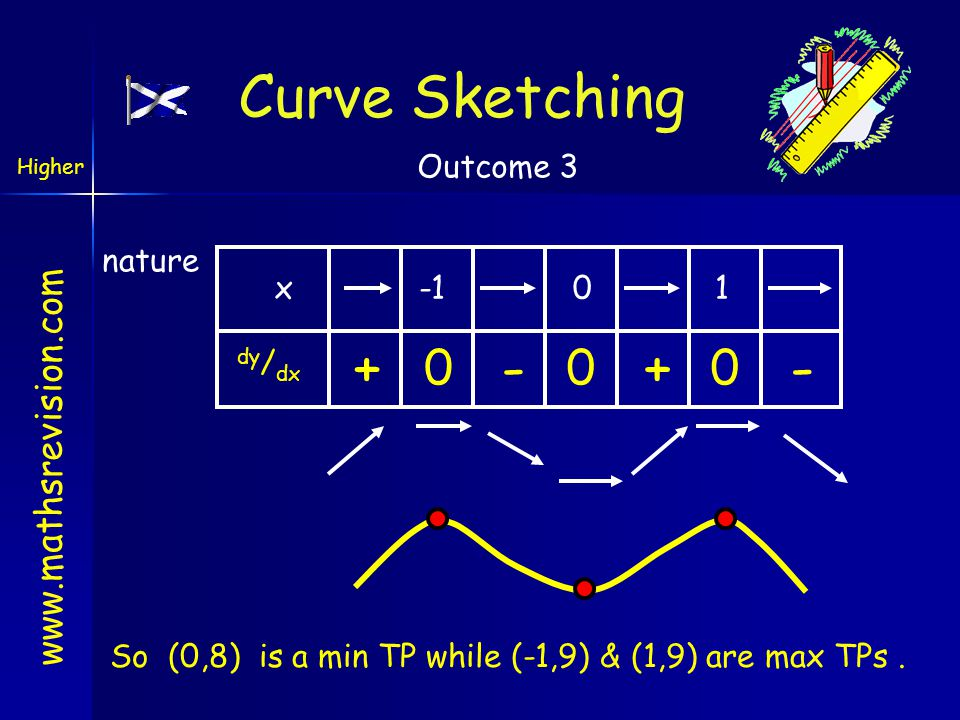 www.mathsrevision.com nature x01 dy / dx + So (0,8) is a min TP while (-1,9) & (1,9) are max TPs. Curve Sketching Higher Outcome 3 +-- 000