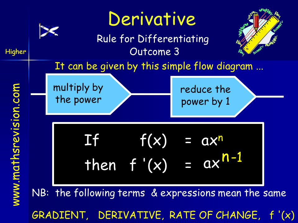 www.mathsrevision.com If f(x) = ax n n - 1 n Rule for Differentiating It can be given by this simple flow diagram... multiply by the power reduce the