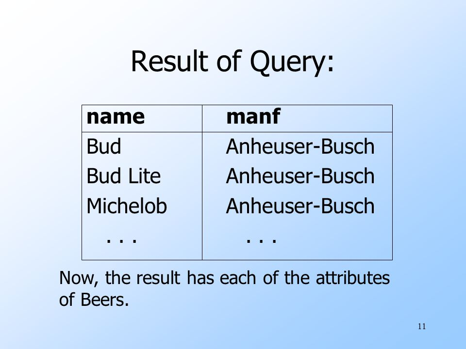 11 Result of Query: namemanf BudAnheuser-Busch Bud LiteAnheuser-Busch MichelobAnheuser-Busch...