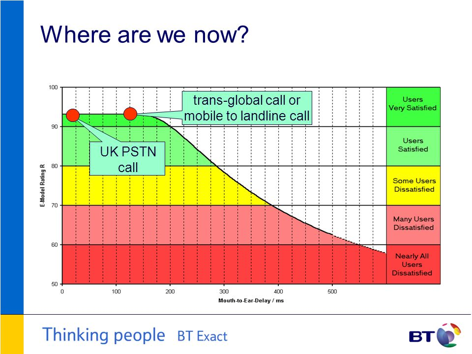 Where are we now UK PSTN call trans-global call or mobile to landline call