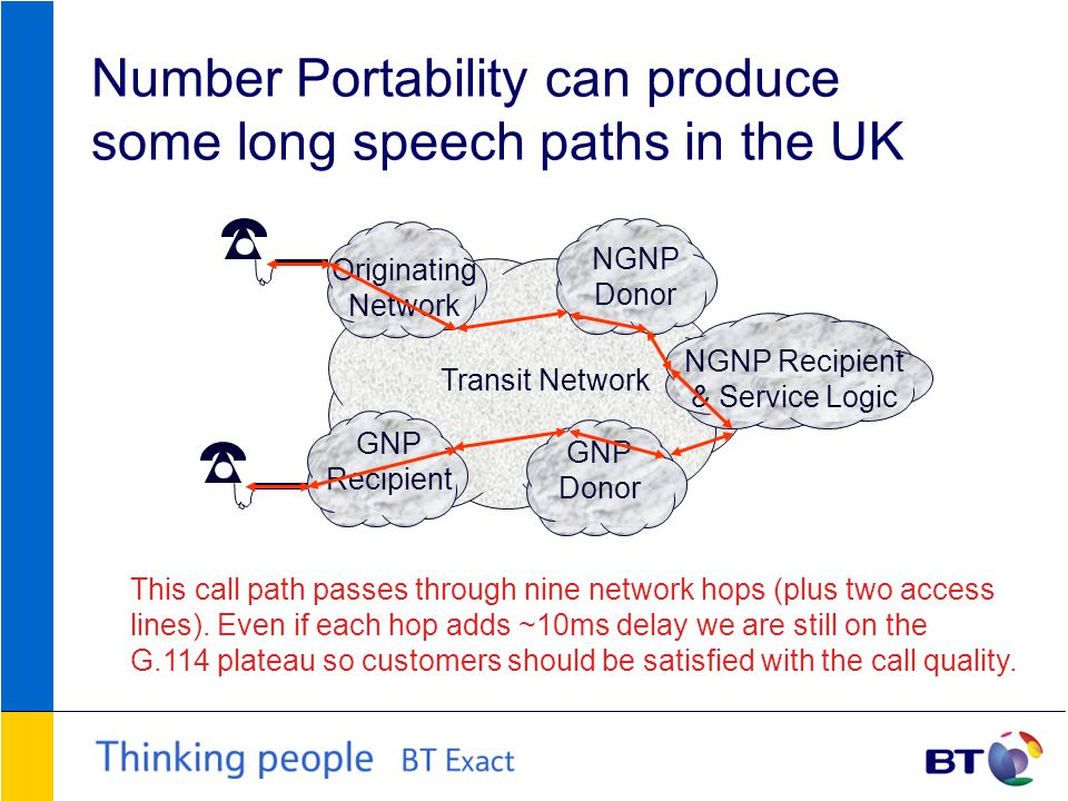 Number Portability can produce some long speech paths in the UK NGNP Donor GNP Donor Originating Network NGNP Recipient & Service Logic GNP Recipient Transit Network This call path passes through nine network hops (plus two access lines).