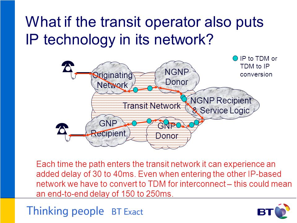 What if the transit operator also puts IP technology in its network.