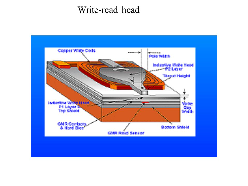 Write-read head