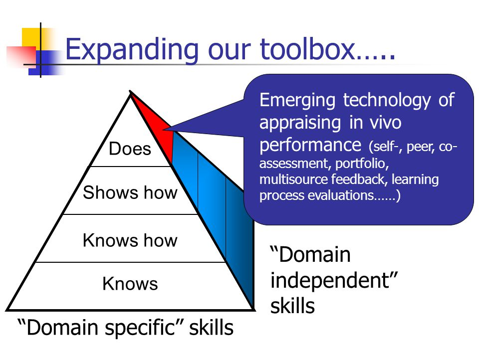 "Expanding our toolbox….. Knows Shows how Knows how Does ""Domain independent"" skills ""Domain specific"" skills Emerging technology of appraising in vivo"