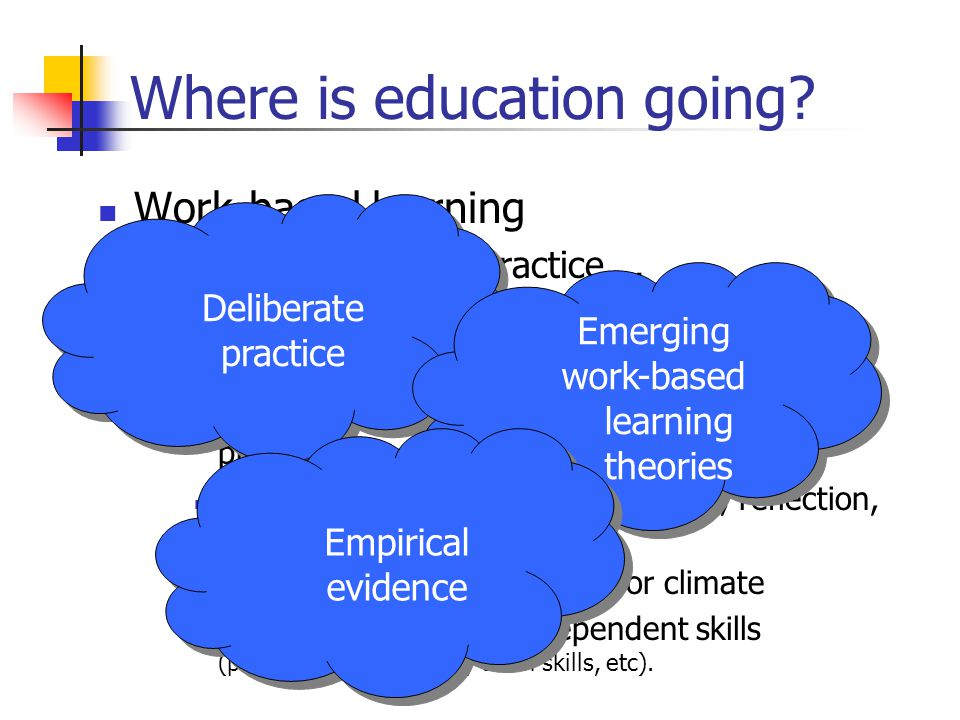 Where is education going? Work-based learning Practice, practice, practice…. Optimising learning by: More reflective practice More structure in the ha