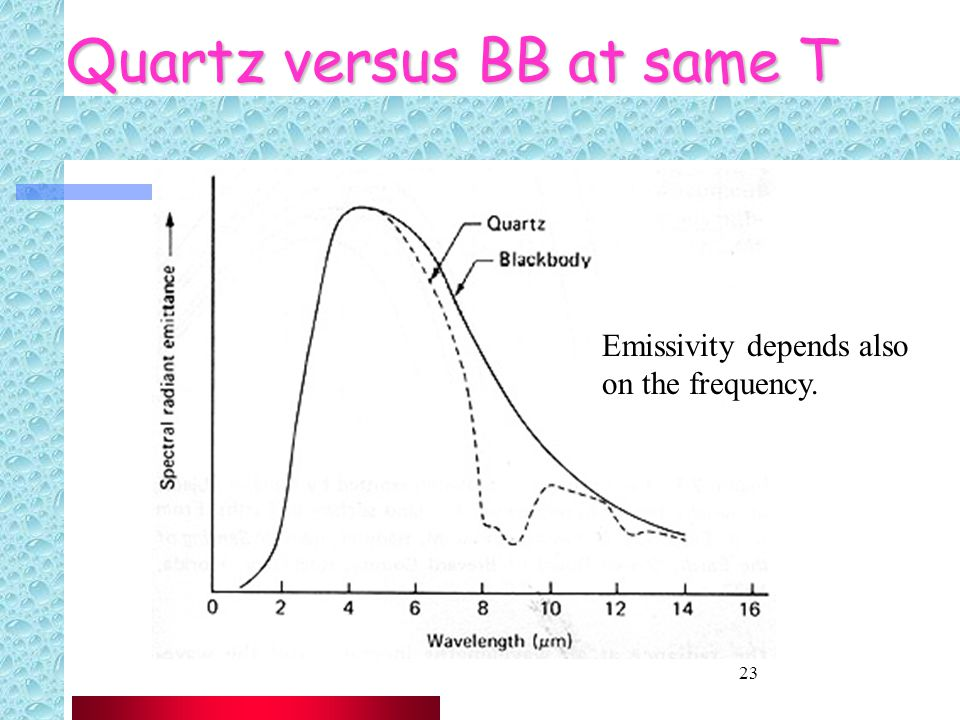 23 Quartz versus BB at same T Emissivity depends also on the frequency.