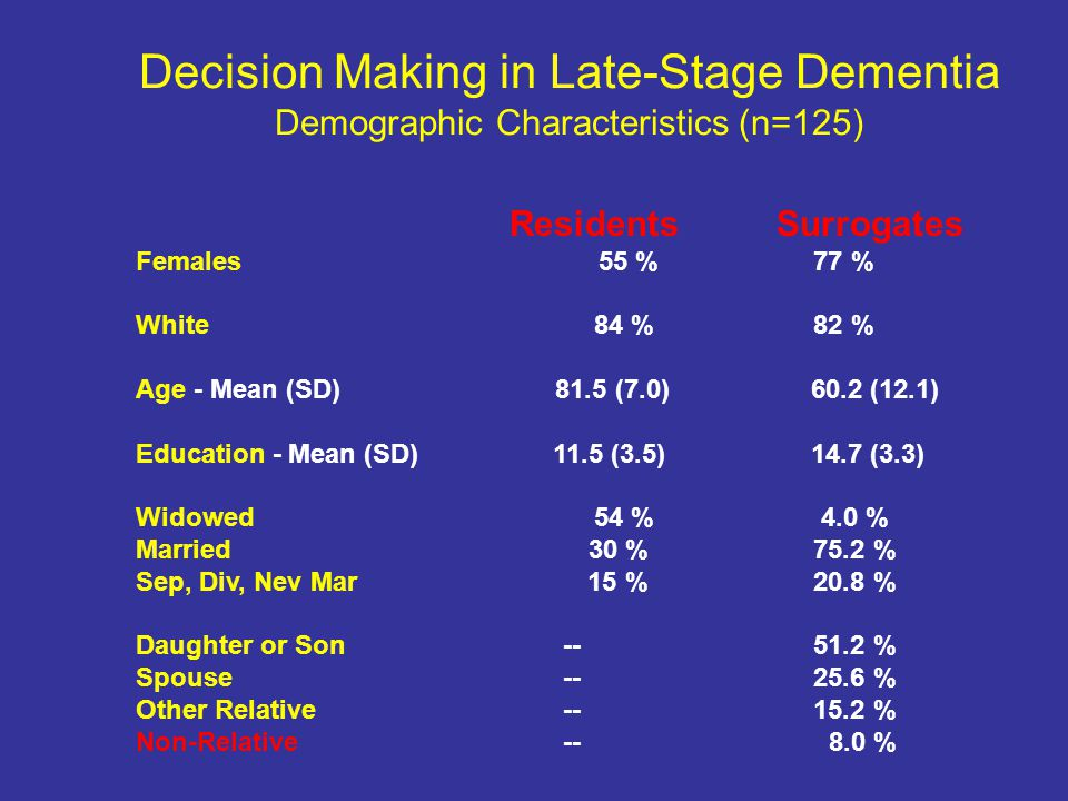 Decision Making in Late-Stage Dementia Demographic Characteristics (n=125) Residents Surrogates Females 55 % 77 % White 84 % 82 % Age - Mean (SD) 81.5 (7.0) 60.2 (12.1) Education - Mean (SD) 11.5 (3.5) 14.7 (3.3) Widowed 54 % 4.0 % Married 30 % 75.2 % Sep, Div, Nev Mar 15 % 20.8 % Daughter or Son-- 51.2 % Spouse-- 25.6 % Other Relative-- 15.2 % Non-Relative-- 8.0 %