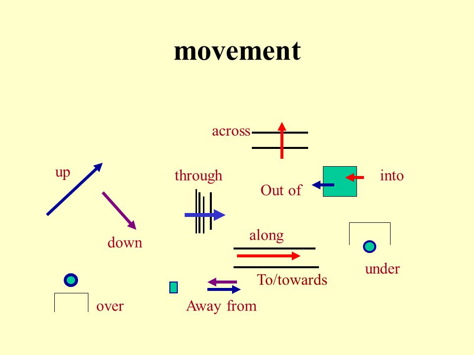 movement up down through along Out of into under Away fromover across To/towards