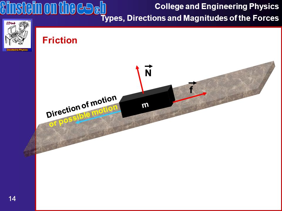 College and Engineering Physics Types, Directions and Magnitudes of the Forces 14 Friction m N f Direction of motion or possible motion m N f