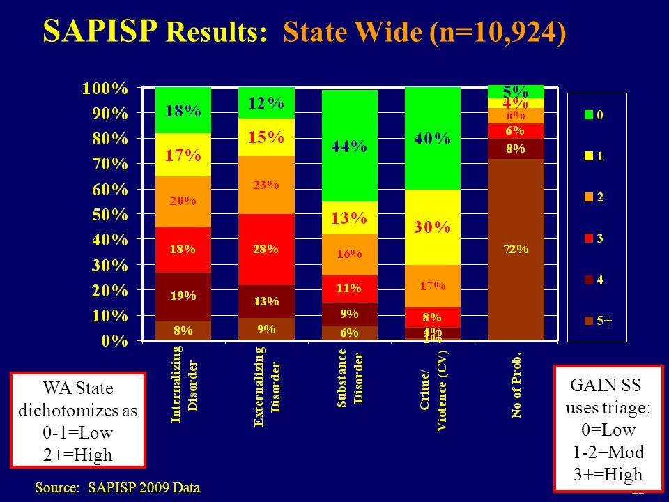 23 SAPISP Results: State Wide (n=10,924) Source: SAPISP 2009 Data WA State dichotomizes as 0-1=Low 2+=High GAIN SS uses triage: 0=Low 1-2=Mod 3+=High