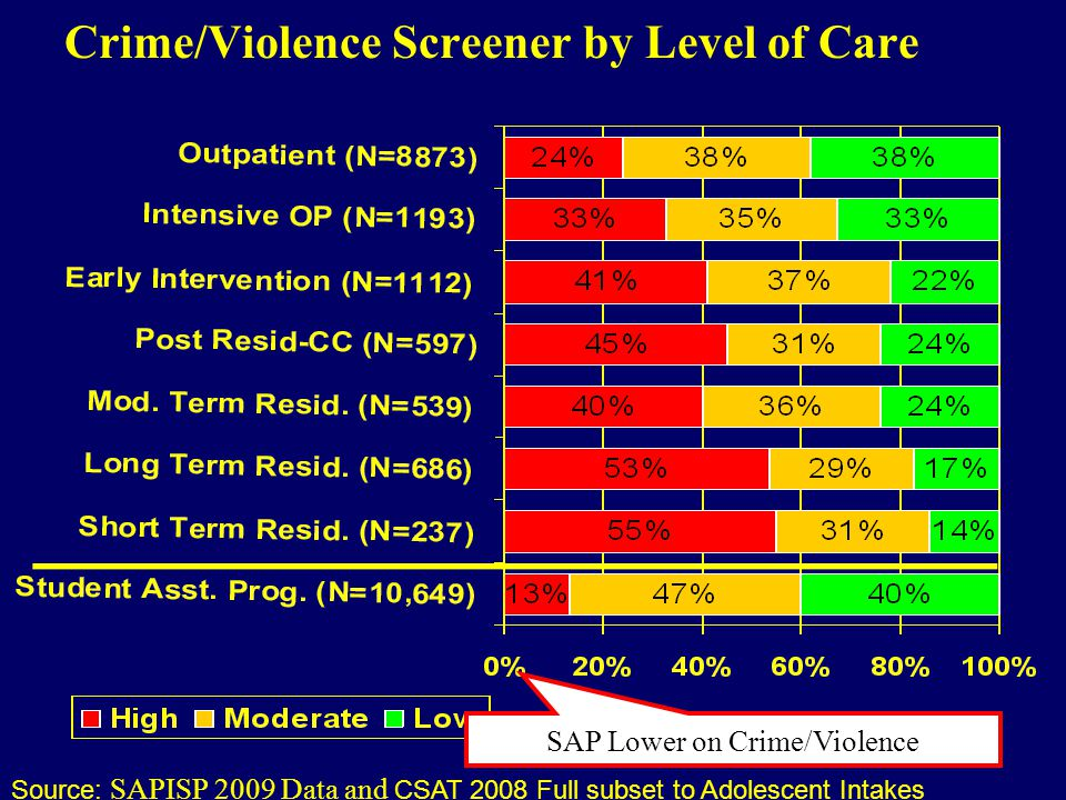 Crime/Violence Screener by Level of Care Source: SAPISP 2009 Data and CSAT 2008 Full subset to Adolescent Intakes SAP Lower on Crime/Violence