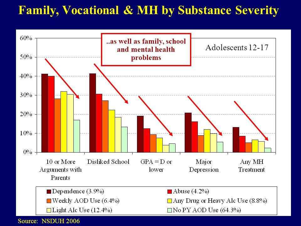 24 Total Disorder Screener Severity by Level of Care Source: SAPISP 2009 Data and Dennis et al 2006 Residential Median (10.5) is higher Outpatient & Student Asst.