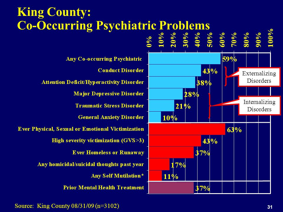 31 King County: Co-Occurring Psychiatric Problems Source: King County 08/31/09 (n=3102) Externalizing Disorders Internalizing Disorders