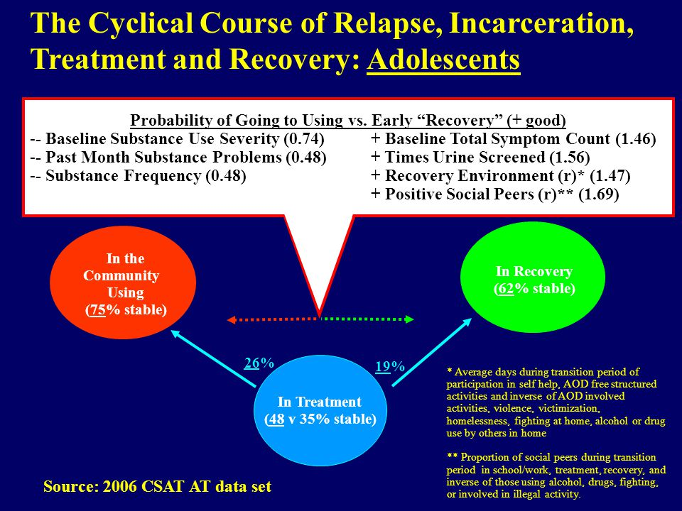 The Cyclical Course of Relapse, Incarceration, Treatment and Recovery: Adolescents Probability of Going to Using vs.