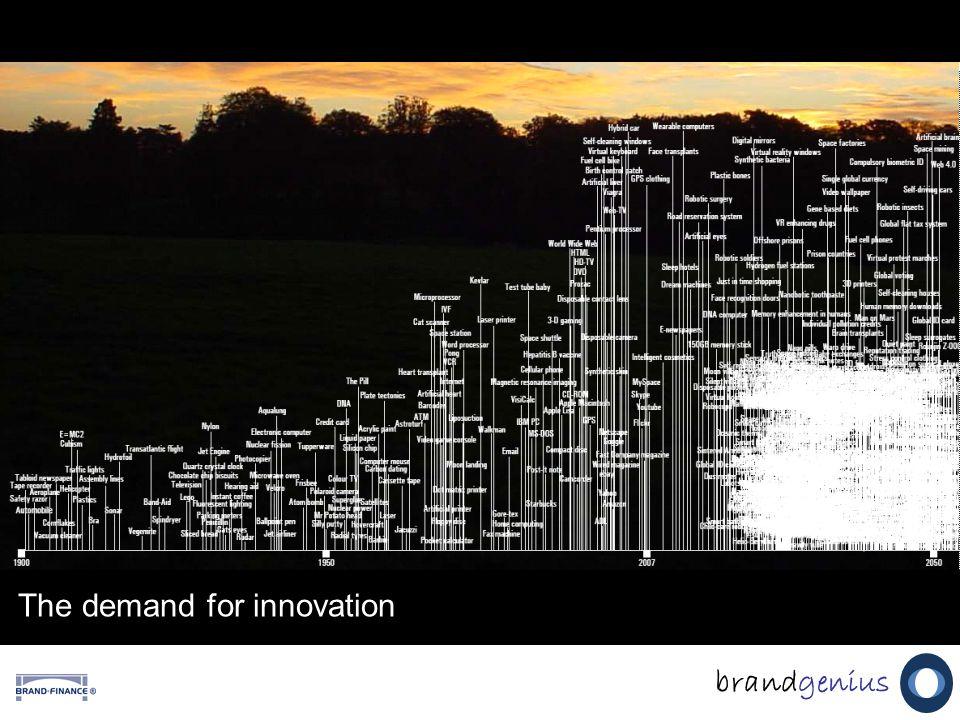 The demand for innovation brandgenius